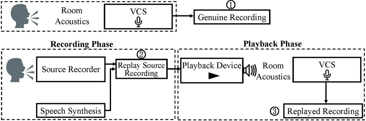Replay Attack Diagram